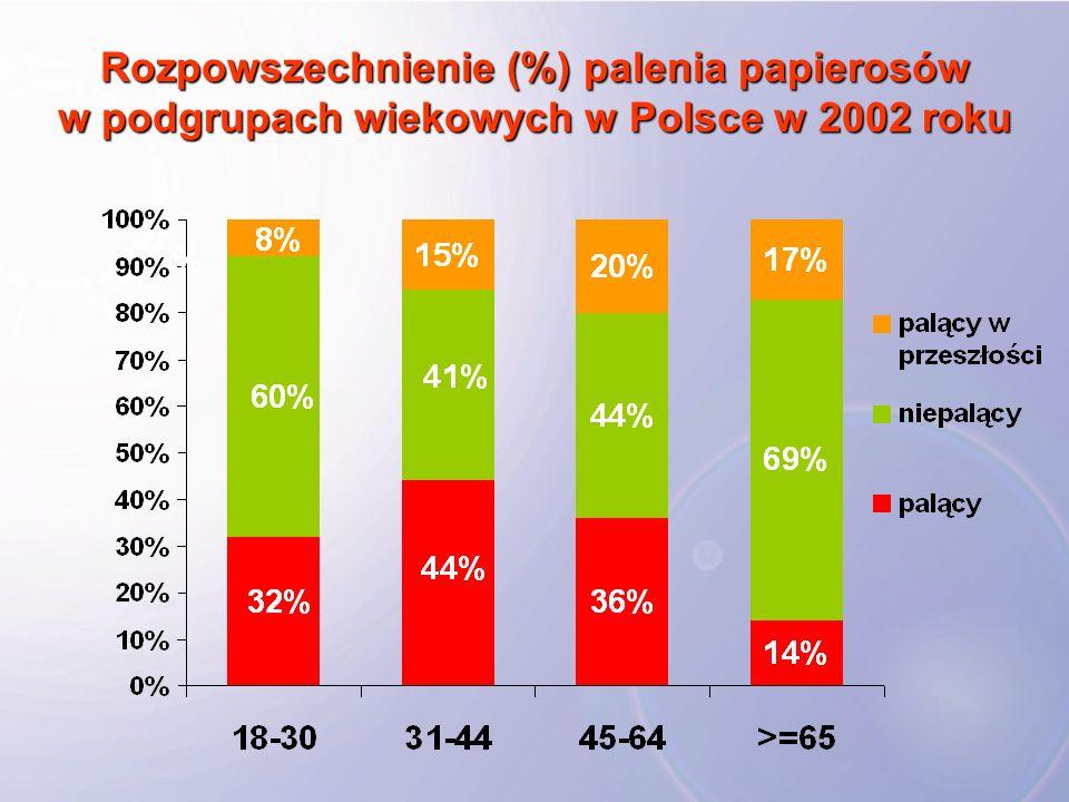 Rozpowszechnienie (%) palenia papierosów w podgrupach wiekowych w Polsce w 2002 roku