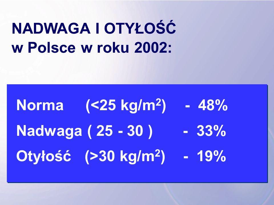 NADWAGA I OTYŁOŚĆ w Polsce w roku 2002: Norma (<25 kg/m2) - 48% Nadwaga ( 25 - 30 ) - 33%