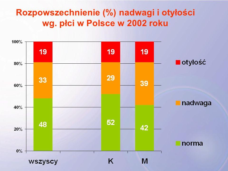 Rozpowszechnienie (%) nadwagi i otyłości wg. płci w Polsce w 2002 roku