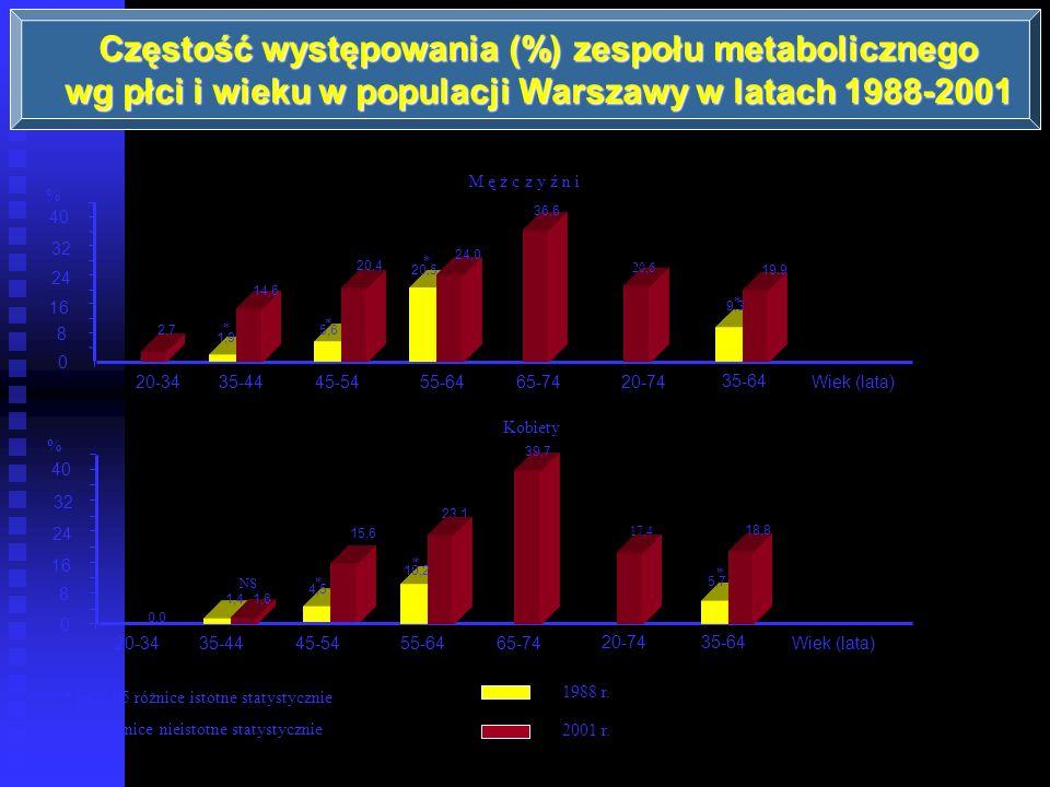 Częstość występowania (%) zespołu metabolicznego