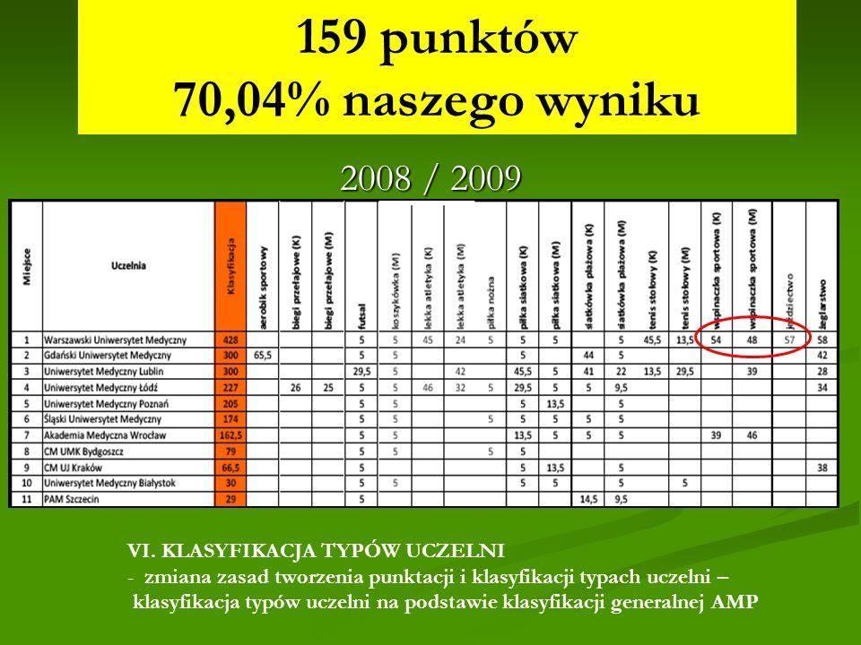 159 punktów 70,04% naszego wyniku MPSzW - AMP