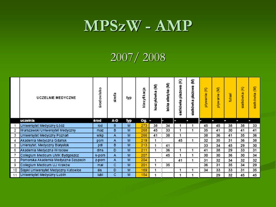 MPSzW - AMP 2007/ 2008