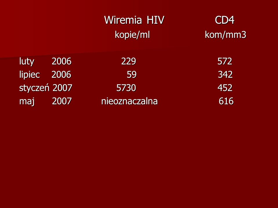 Wiremia HIV CD4 kopie/ml kom/mm3 luty 2006 229 572 lipiec 2006 59 342