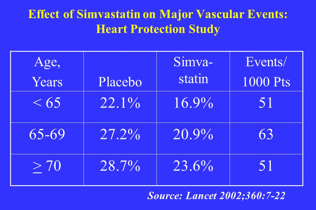 Effect of Simvastatin on Major Vascular Events: Heart Protection Study