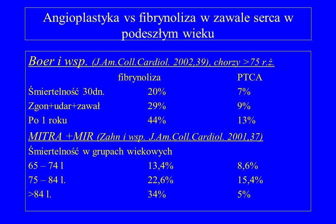 Angioplastyka vs fibrynoliza w zawale serca w podeszłym wieku