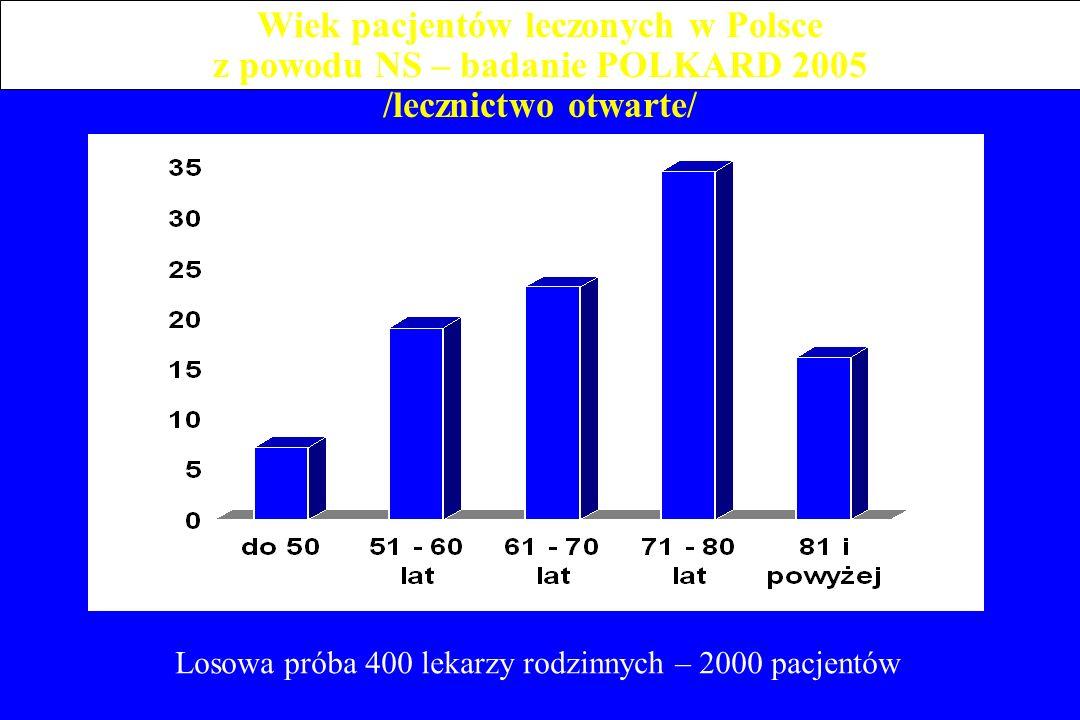 Wiek pacjentów leczonych w Polsce z powodu NS – badanie POLKARD 2005 /lecznictwo otwarte/