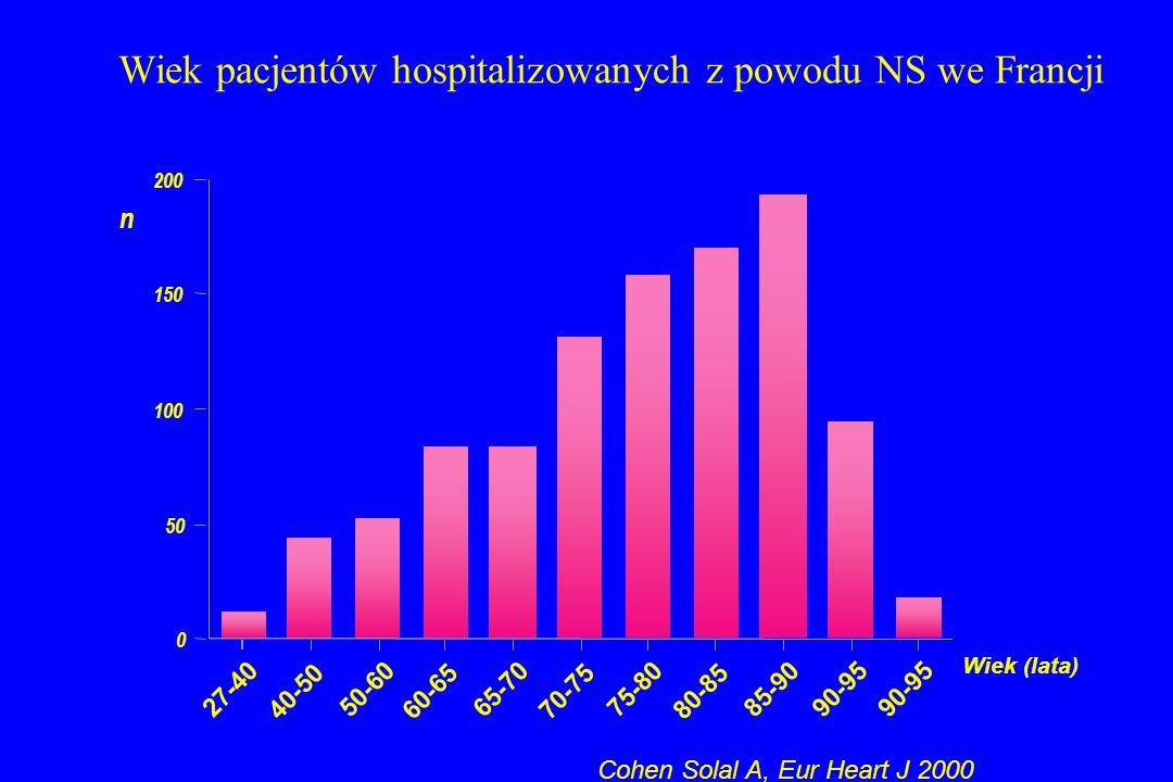 Wiek pacjentów hospitalizowanych z powodu NS we Francji