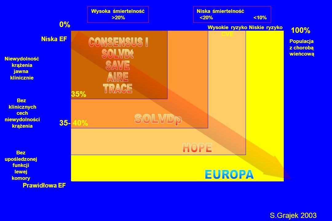 Wysoka śmiertelność >20% Bez upośledzonej funkcji lewej komory