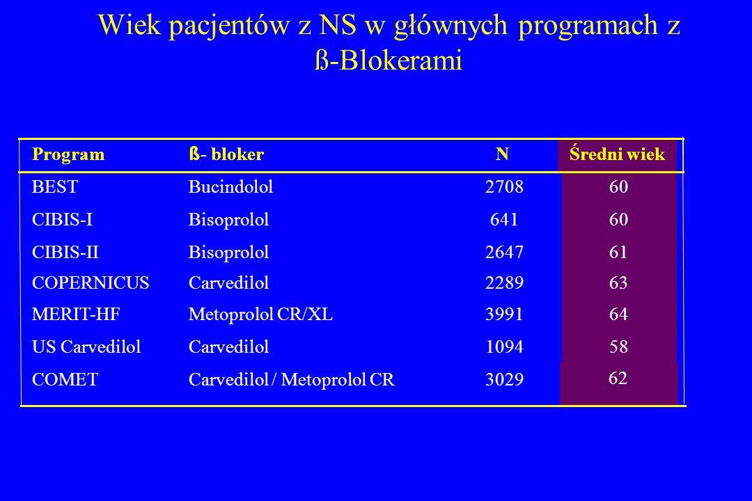 Wiek pacjentów z NS w głównych programach z ß-Blokerami