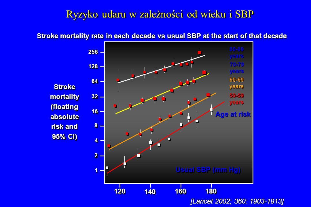 Ryzyko udaru w zależności od wieku i SBP