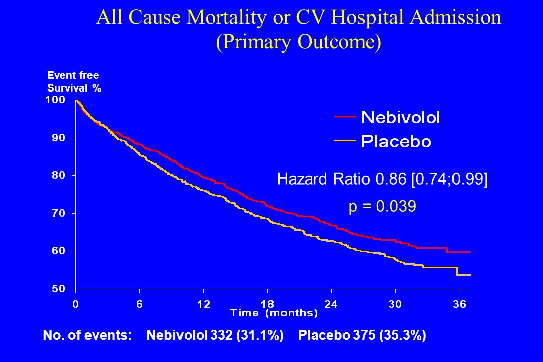 All Cause Mortality or CV Hospital Admission (Primary Outcome)