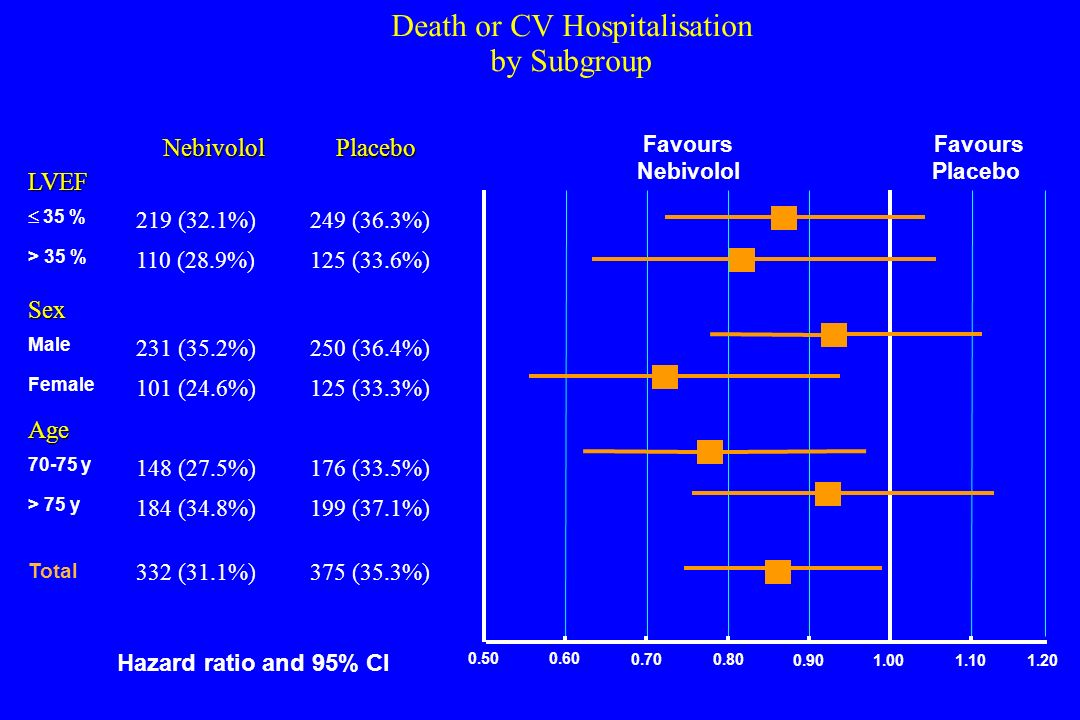 Death or CV Hospitalisation by Subgroup
