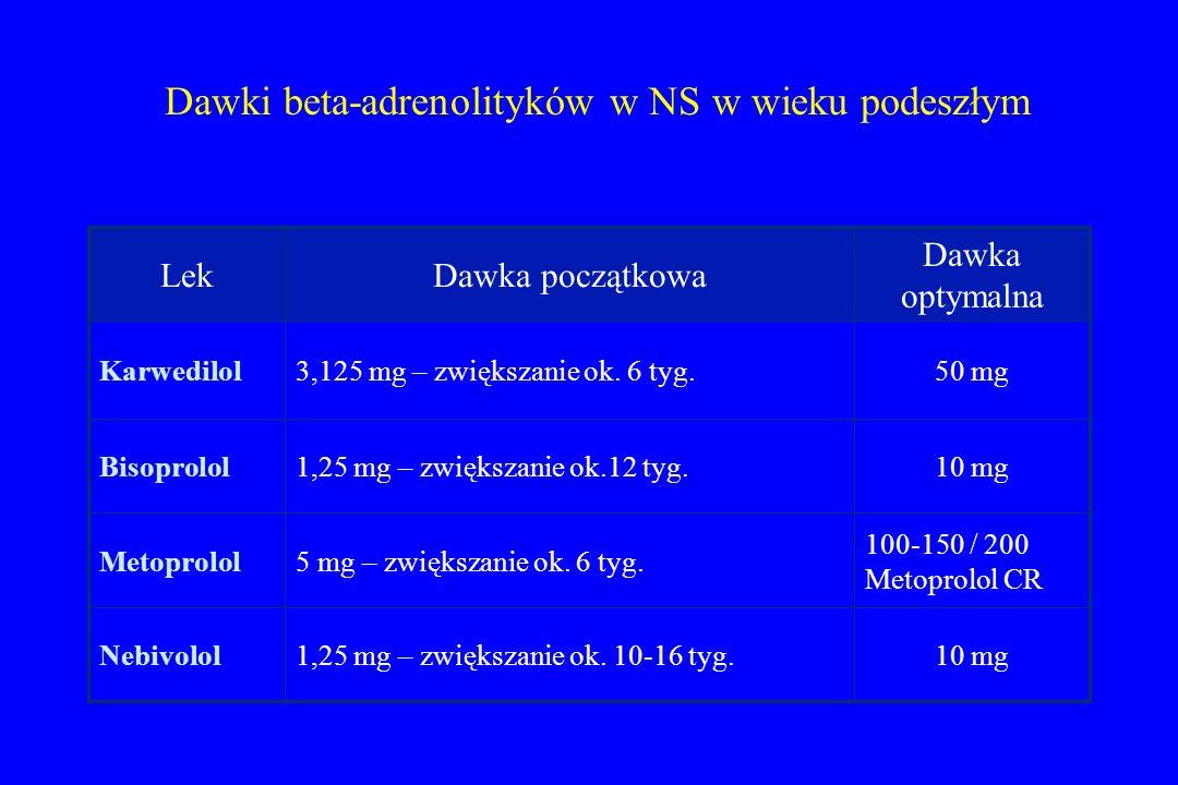 Dawki beta-adrenolityków w NS w wieku podeszłym