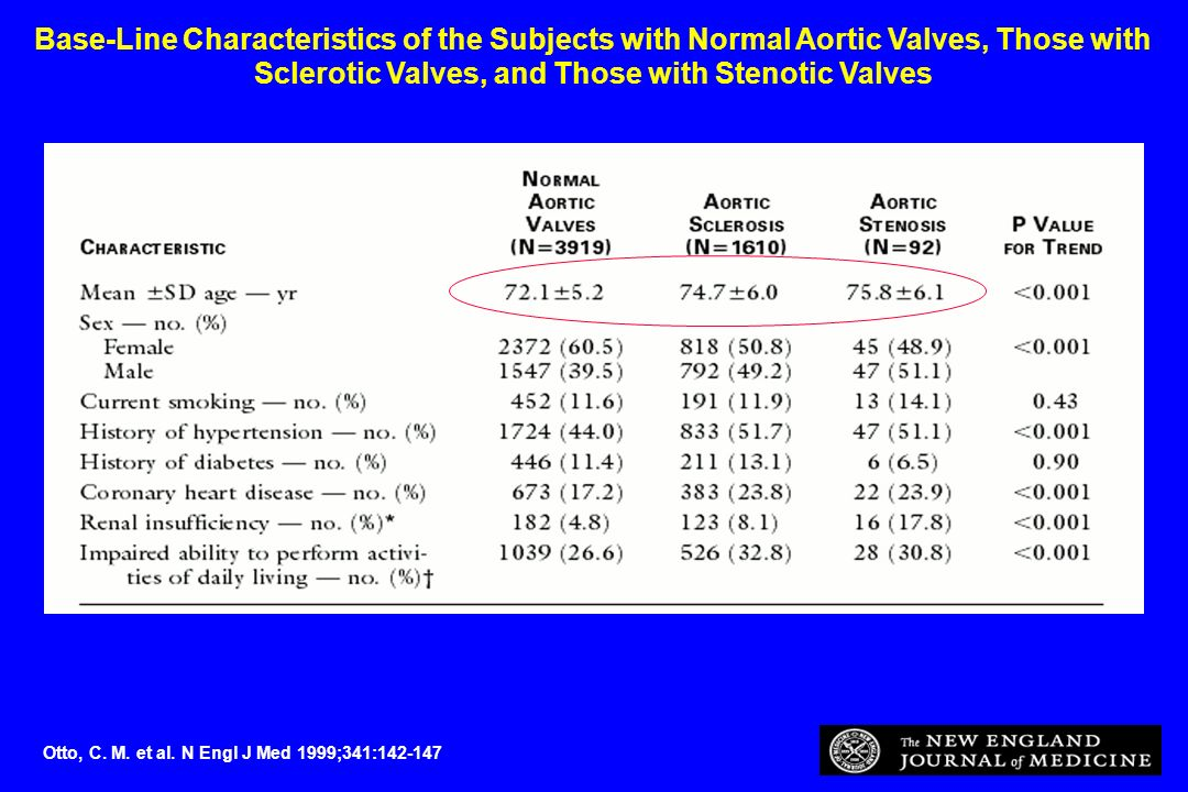 Base-Line Characteristics of the Subjects with Normal Aortic Valves, Those with Sclerotic Valves, and Those with Stenotic Valves