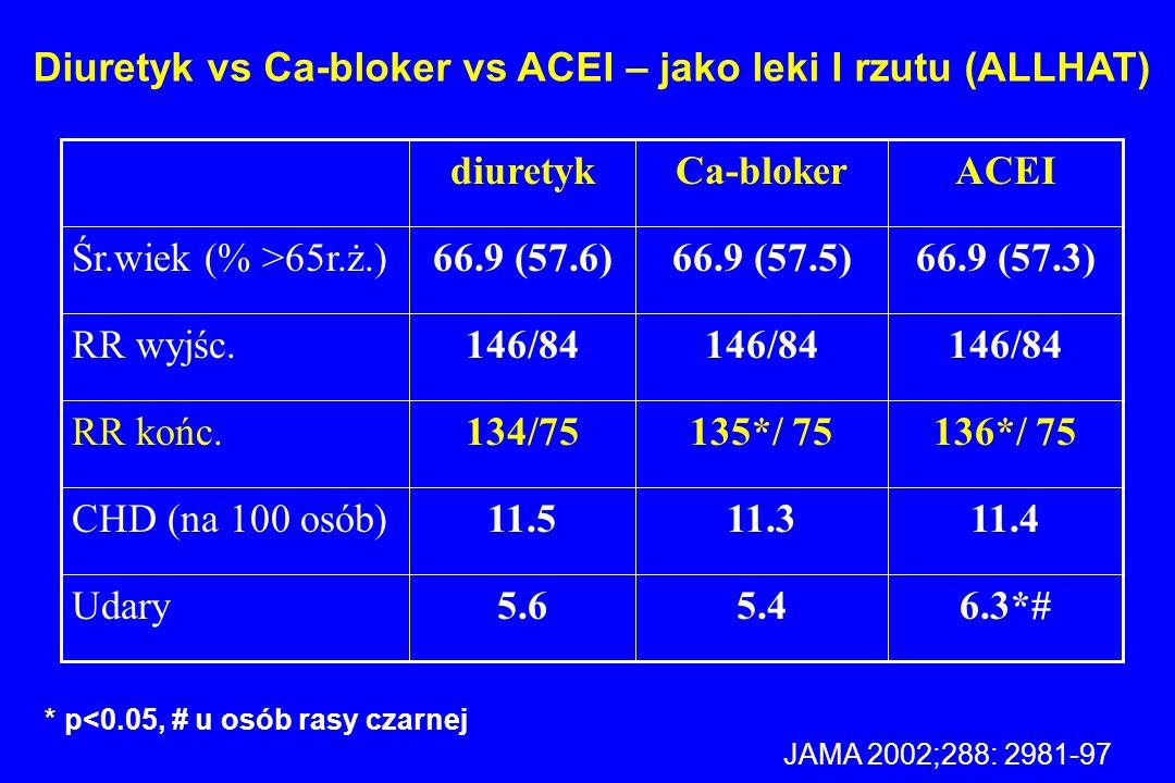 Diuretyk vs Ca-bloker vs ACEI – jako leki I rzutu (ALLHAT)