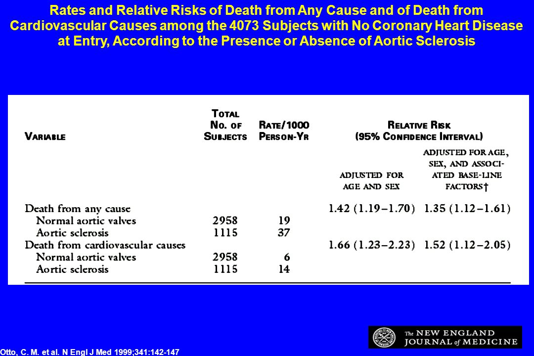 Rates and Relative Risks of Death from Any Cause and of Death from Cardiovascular Causes among the 4073 Subjects with No Coronary Heart Disease at Entry, According to the Presence or Absence of Aortic Sclerosis