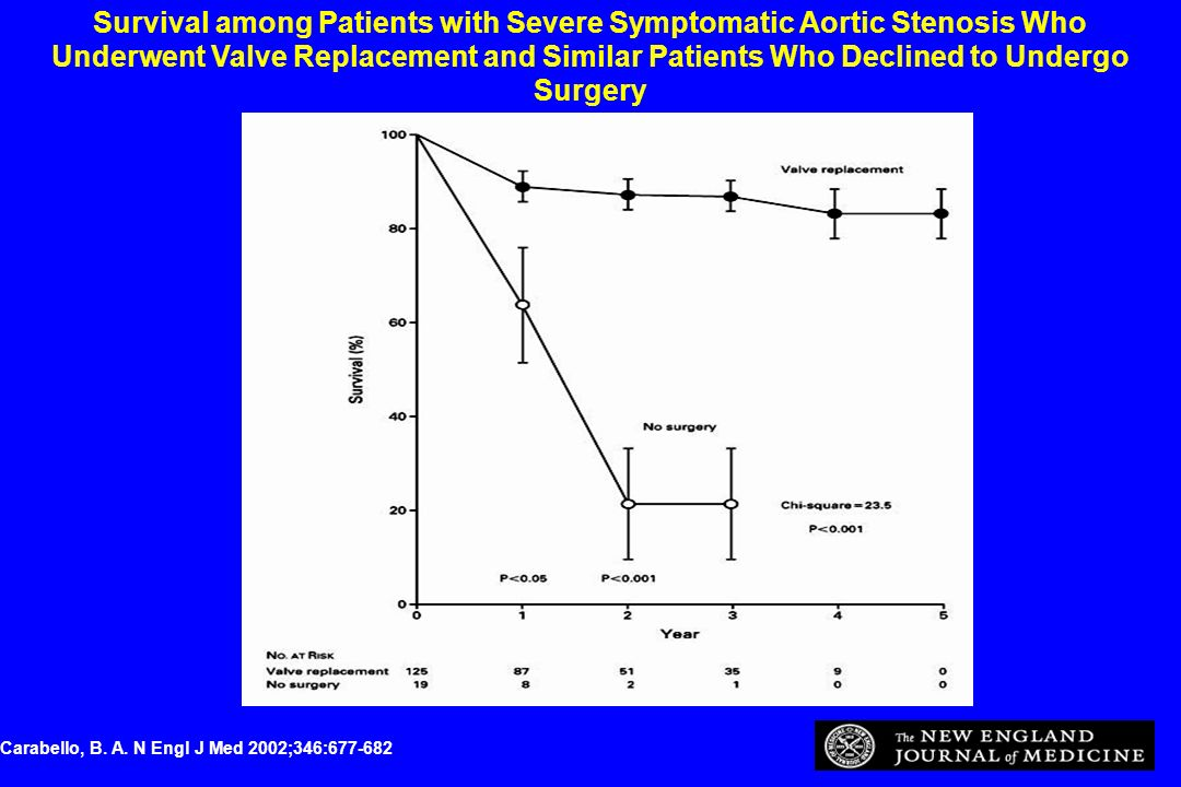 Survival among Patients with Severe Symptomatic Aortic Stenosis Who Underwent Valve Replacement and Similar Patients Who Declined to Undergo Surgery