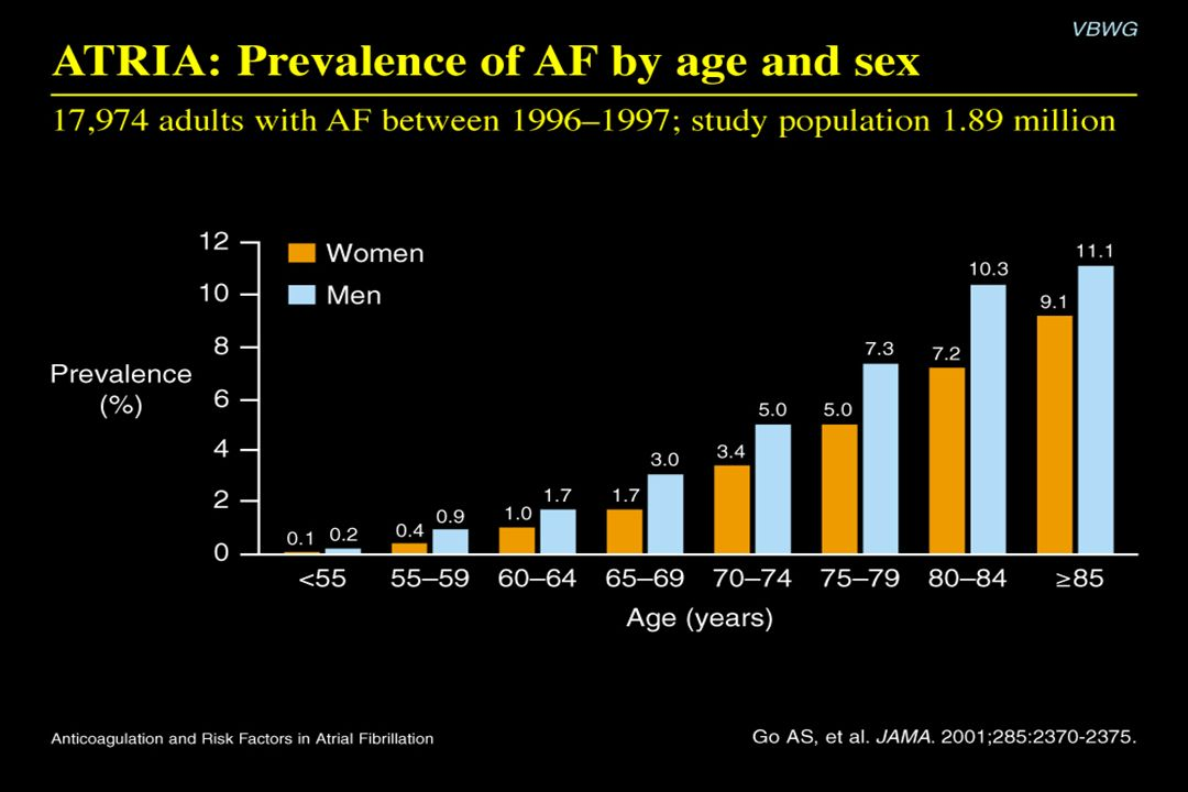ATRIA: Prevalence of AF by age and sex Content Points: