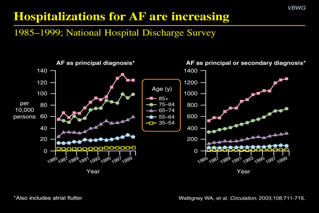 Hospitalizations for AF are increasing Content Points: