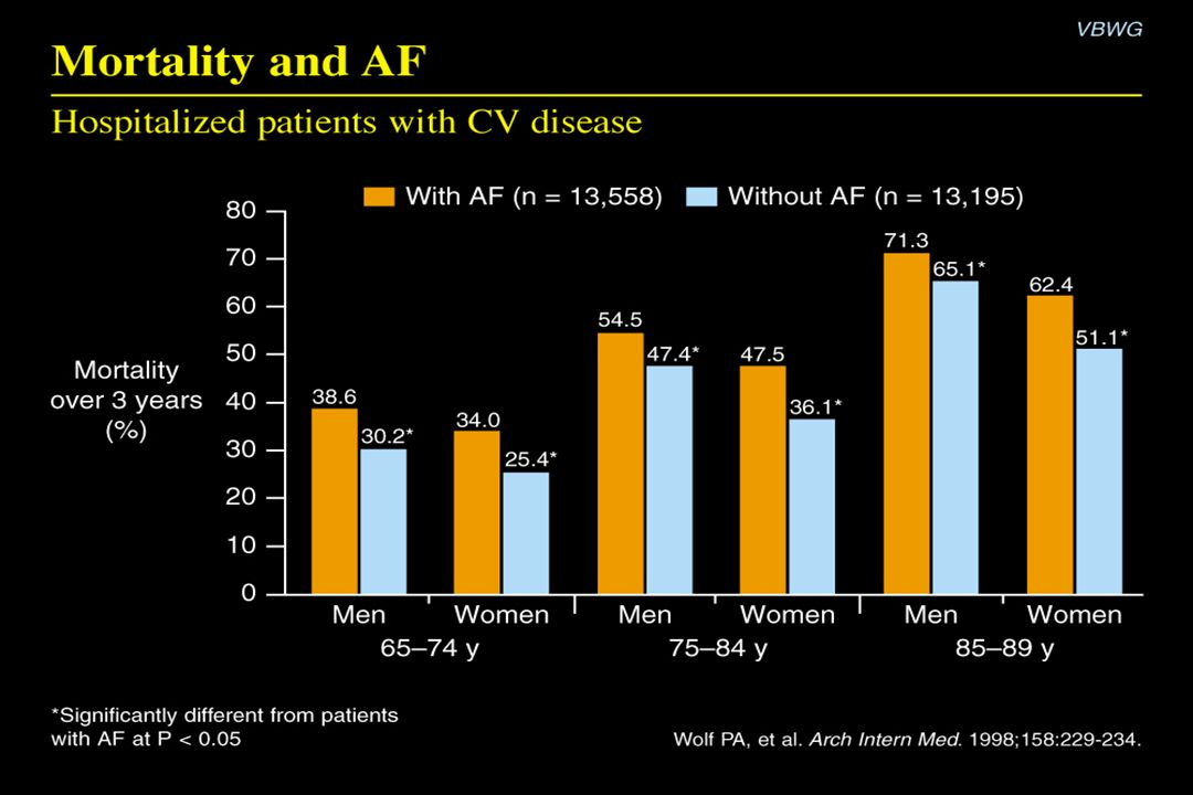 Mortality and AF Content Points: