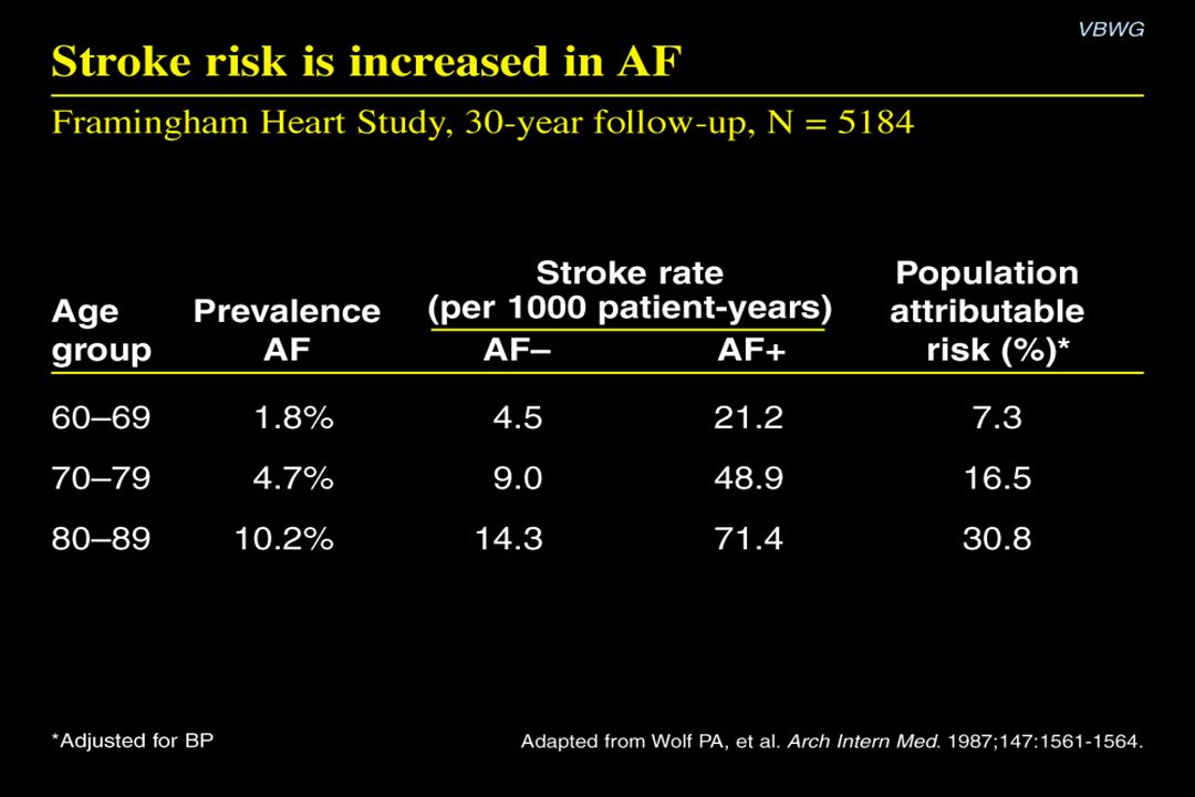 Stroke risk is increased in AF Content Points: