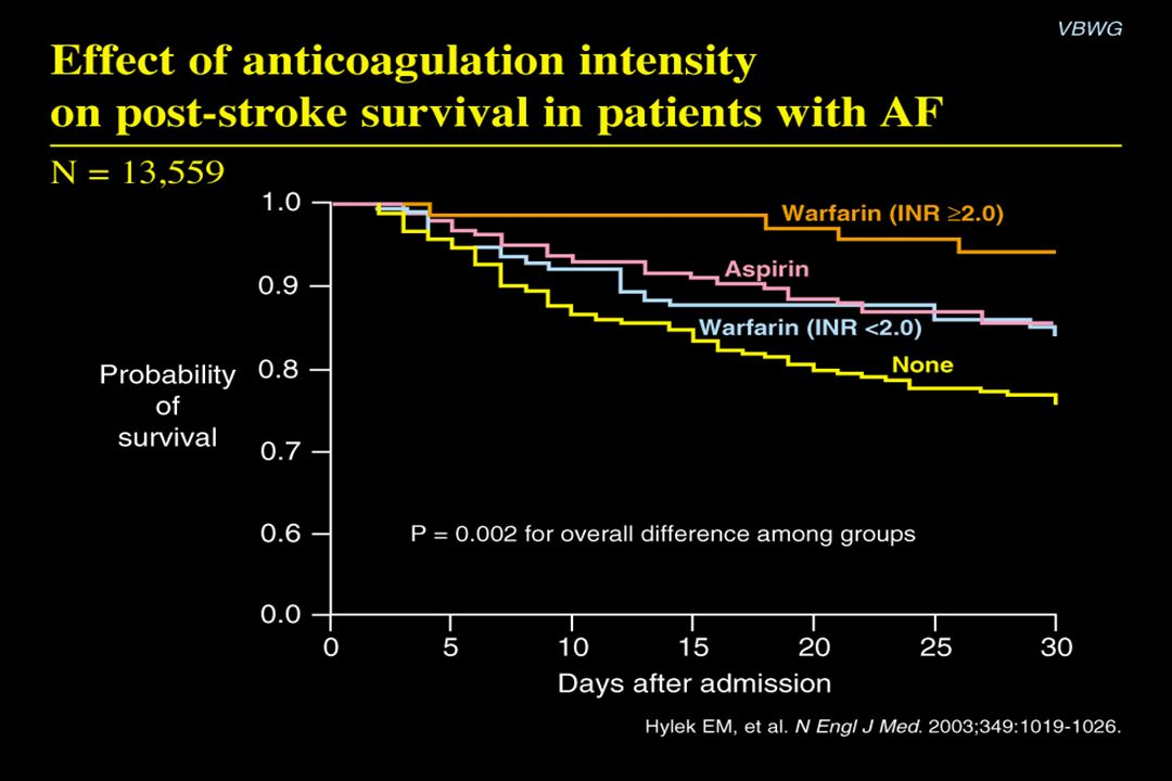 Effect of anticoagulation intensity on post-stroke survival in patients with AF