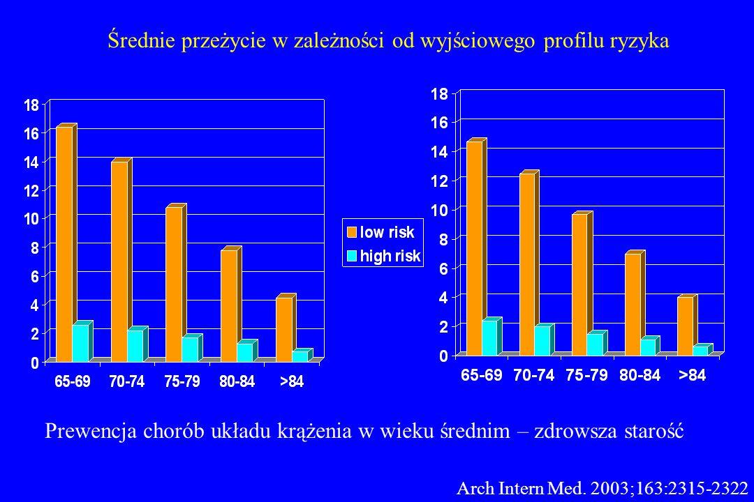 Średnie przeżycie w zależności od wyjściowego profilu ryzyka