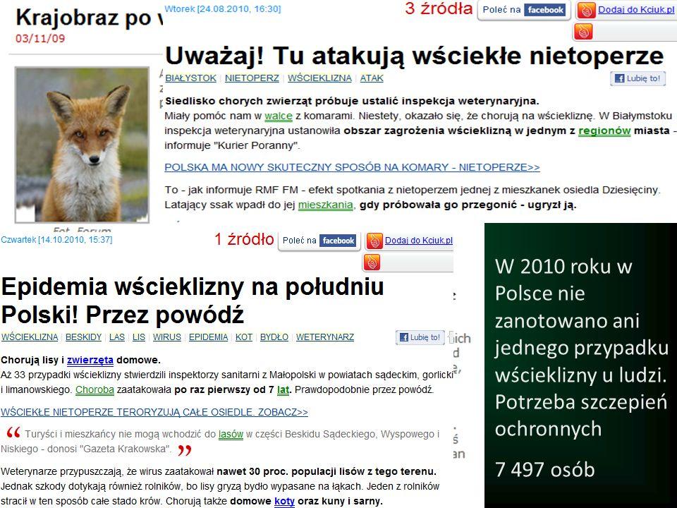 W 2010 roku w Polsce nie zanotowano ani jednego przypadku wścieklizny u ludzi. Potrzeba szczepień ochronnych