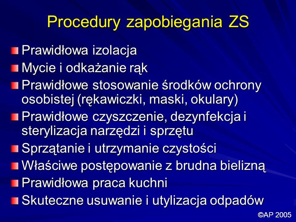 Procedury zapobiegania ZS