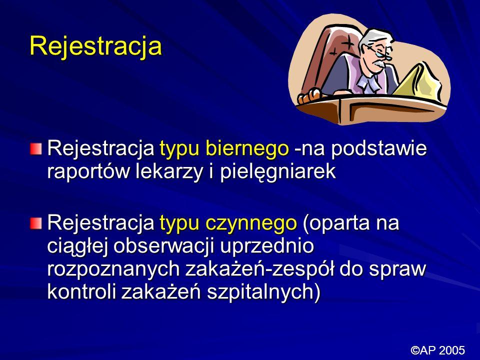 Rejestracja Rejestracja typu biernego -na podstawie raportów lekarzy i pielęgniarek.