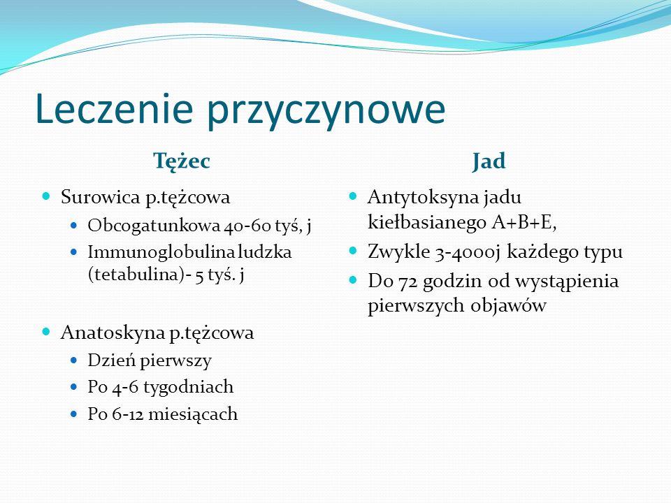 Leczenie przyczynowe Tężec Jad Surowica p.tężcowa Anatoskyna p.tężcowa