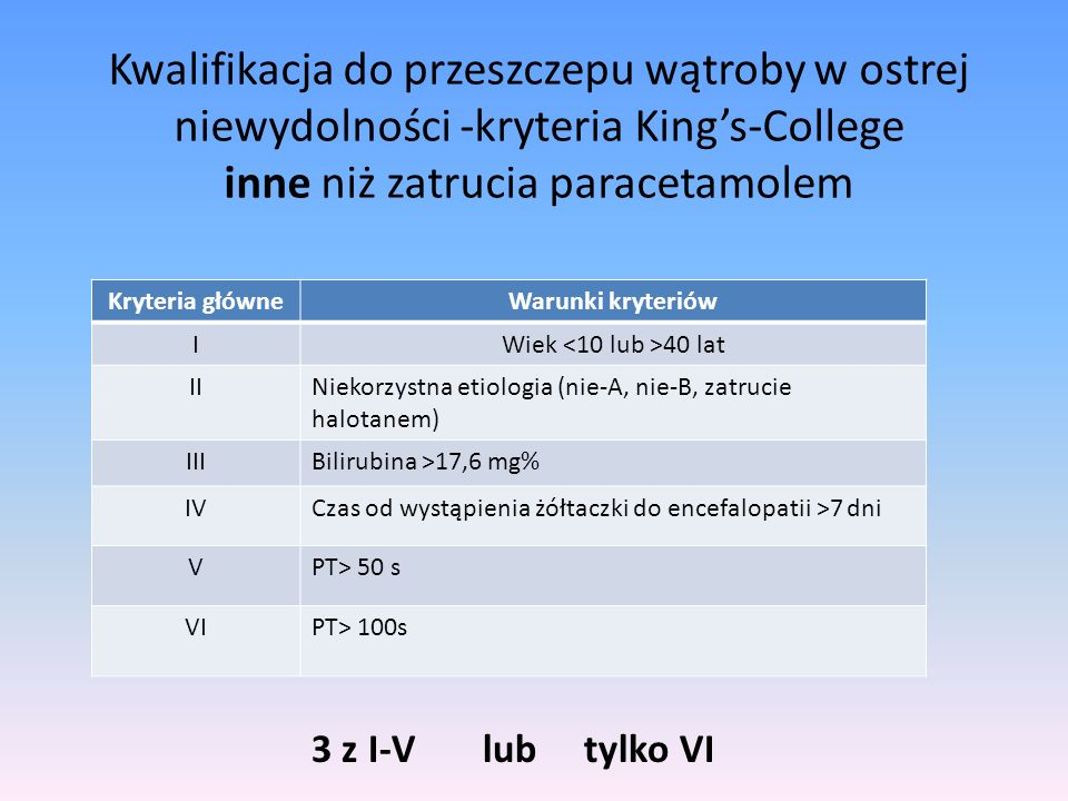 Kwalifikacja do przeszczepu wątroby w ostrej niewydolności -kryteria King's-College inne niż zatrucia paracetamolem