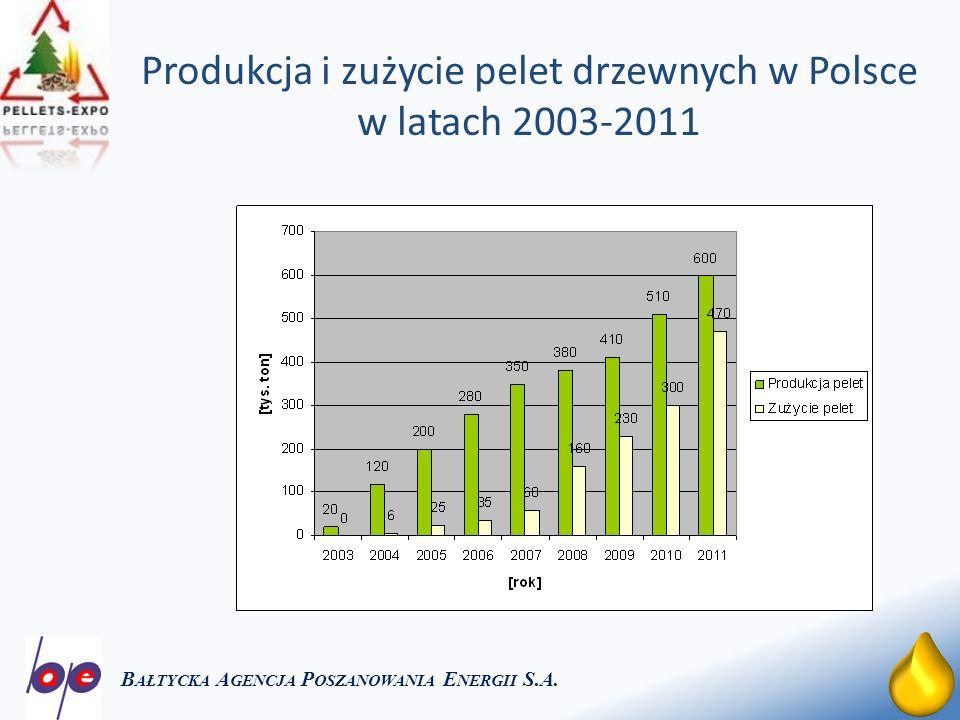 Produkcja i zużycie pelet drzewnych w Polsce w latach 2003-2011