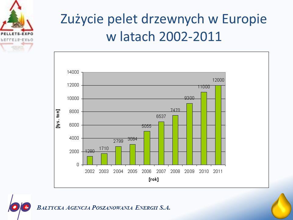 Zużycie pelet drzewnych w Europie w latach 2002-2011