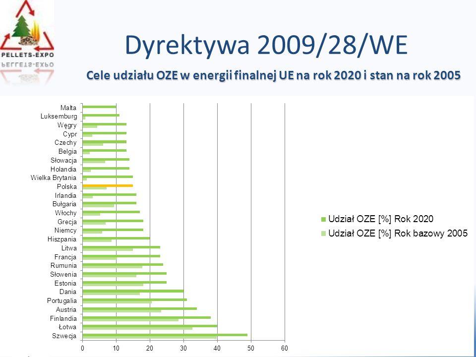Dyrektywa 2009/28/WE Cele udziału OZE w energii finalnej UE na rok 2020 i stan na rok 2005.