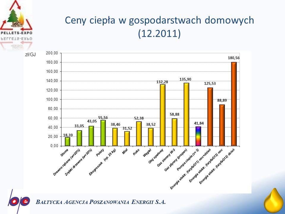 Ceny ciepła w gospodarstwach domowych (12.2011)