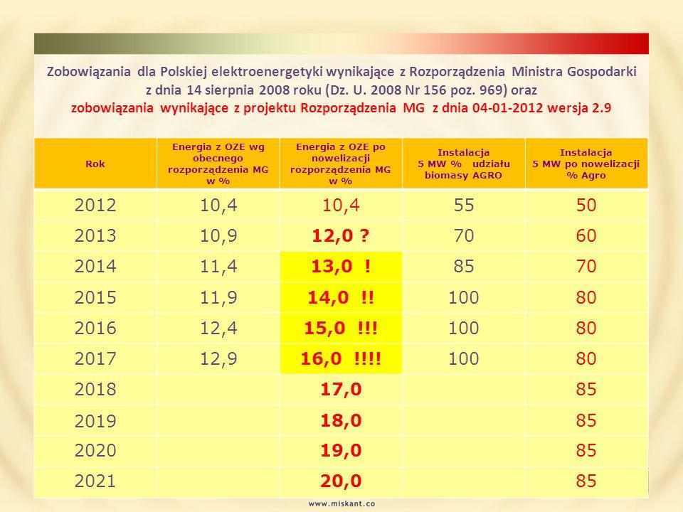 Zobowiązania dla Polskiej elektroenergetyki wynikające z Rozporządzenia Ministra Gospodarki z dnia 14 sierpnia 2008 roku (Dz. U. 2008 Nr 156 poz. 969) oraz zobowiązania wynikające z projektu Rozporządzenia MG z dnia 04-01-2012 wersja 2.9