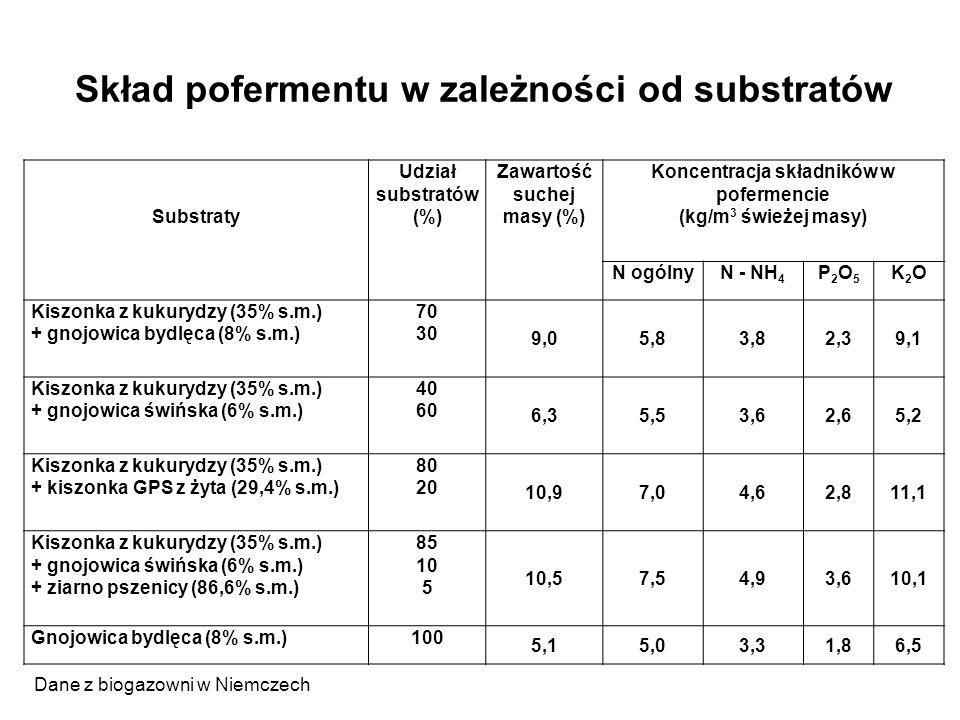 Skład pofermentu w zależności od substratów