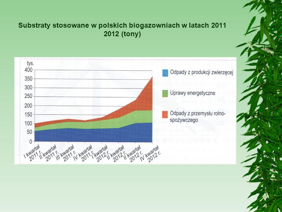 Substraty stosowane w polskich biogazowniach w latach 2011 2012 (tony)