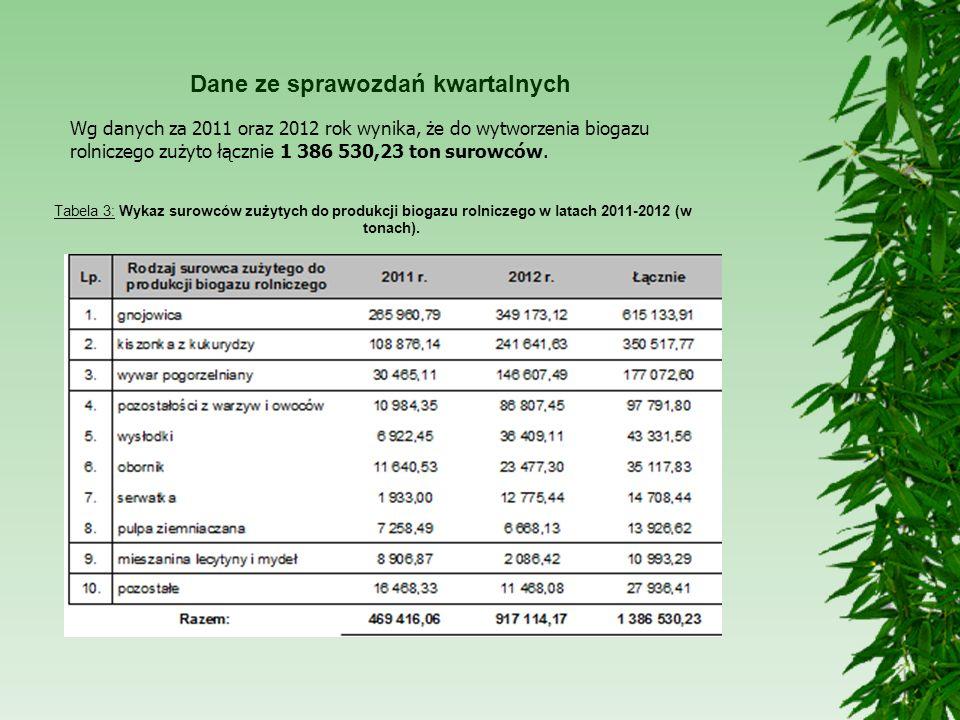 Dane ze sprawozdań kwartalnych