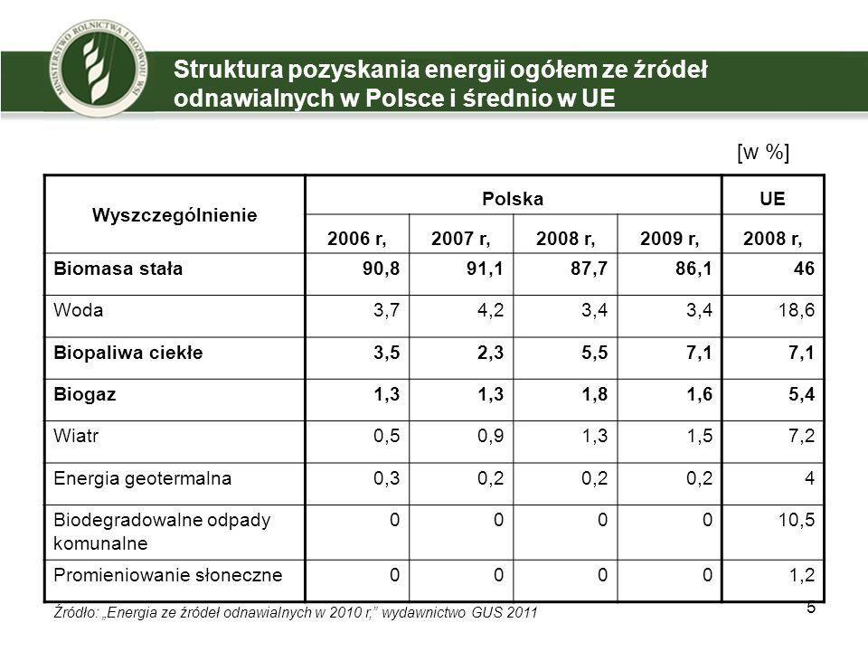 Struktura pozyskania energii ogółem ze źródeł odnawialnych w Polsce i średnio w UE