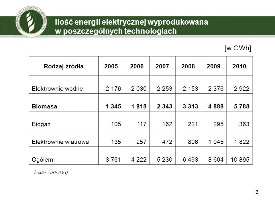 Ilość energii elektrycznej wyprodukowana w poszczególnych technologiach