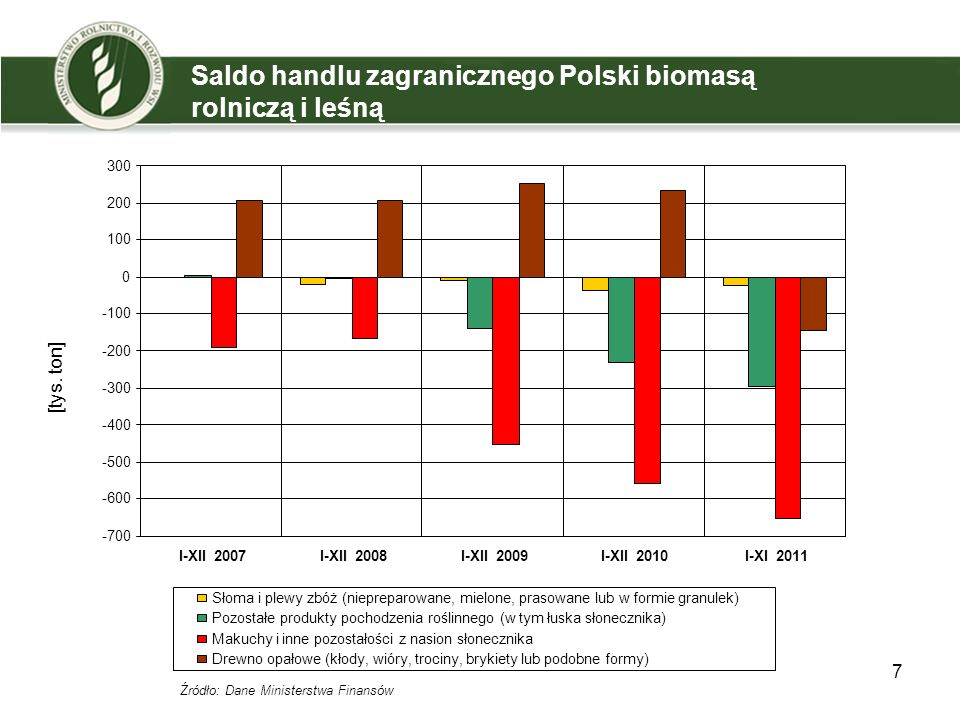 Saldo handlu zagranicznego Polski biomasą rolniczą i leśną