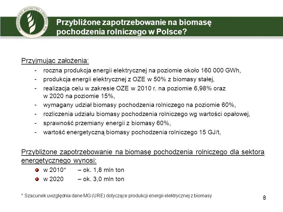 Przybliżone zapotrzebowanie na biomasę pochodzenia rolniczego w Polsce