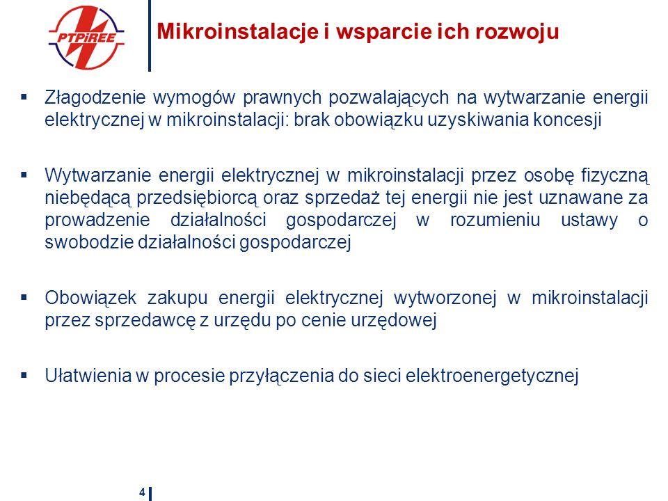 Mikroinstalacje i wsparcie ich rozwoju