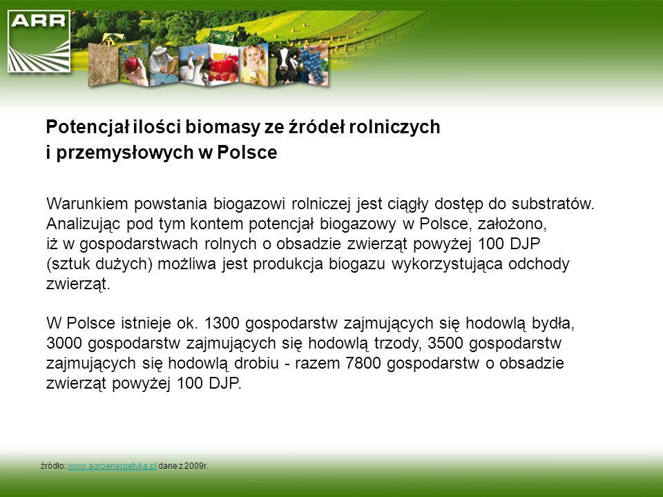 Potencjał ilości biomasy ze źródeł rolniczych i przemysłowych w Polsce