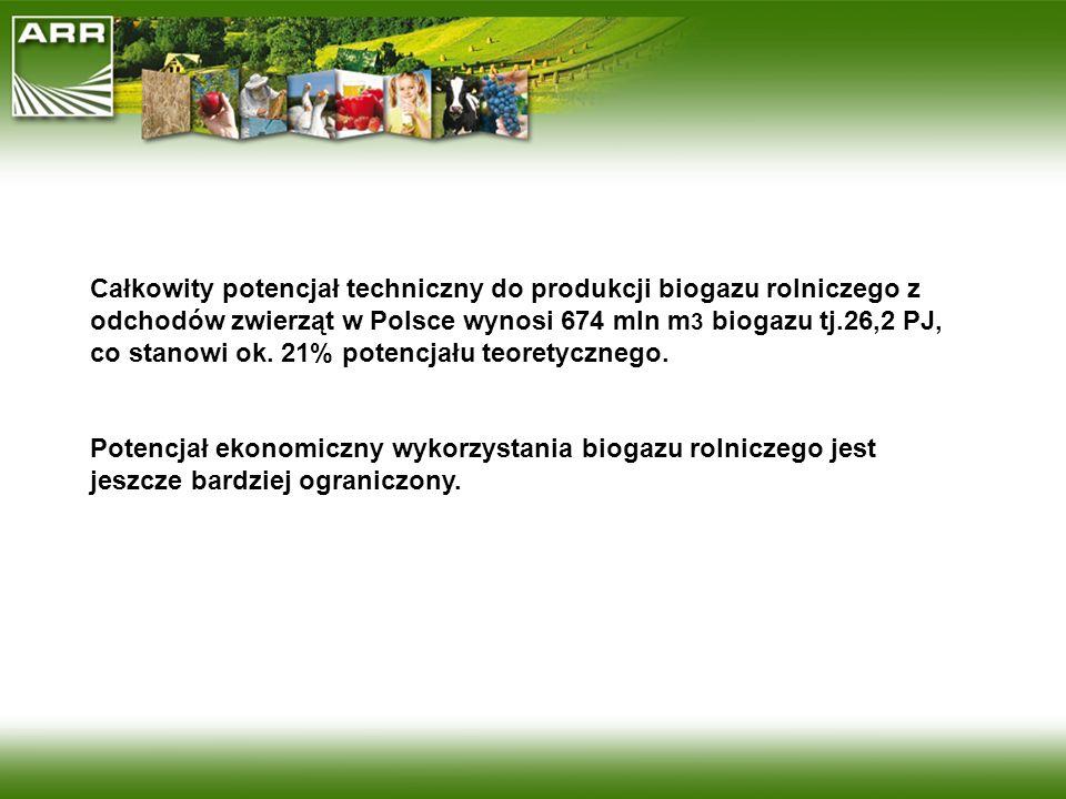 Całkowity potencjał techniczny do produkcji biogazu rolniczego z odchodów zwierząt w Polsce wynosi 674 mln m3 biogazu tj.26,2 PJ, co stanowi ok. 21% potencjału teoretycznego.