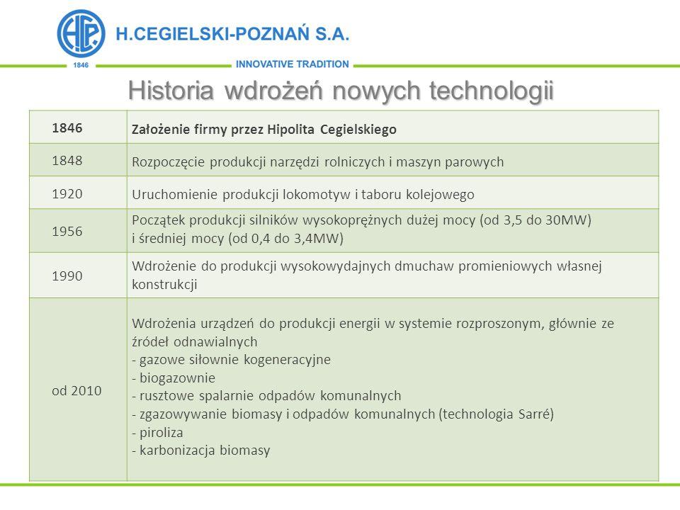 Historia wdrożeń nowych technologii