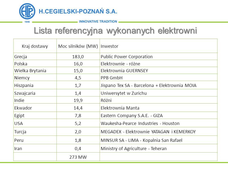 Lista referencyjna wykonanych elektrowni