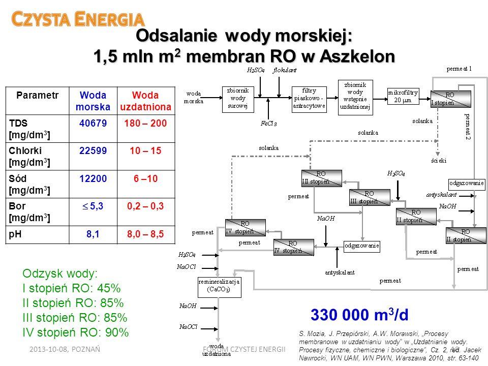 Odsalanie wody morskiej: 1,5 mln m2 membran RO w Aszkelon